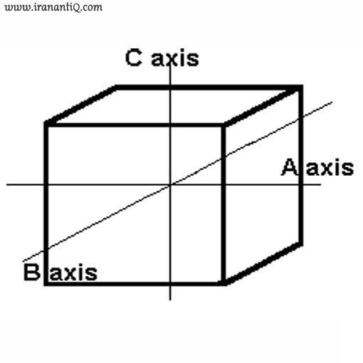 سیستم ایزومتریک یا مکعبی شکل