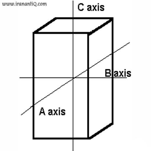 سیستم تتراگونال یا چهار گوشه مربعشکل